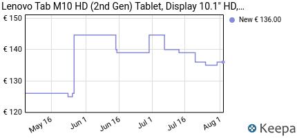andamento prezzo lenovo-tab-m10-hd-2nd-gen-tablet-display-10-1-