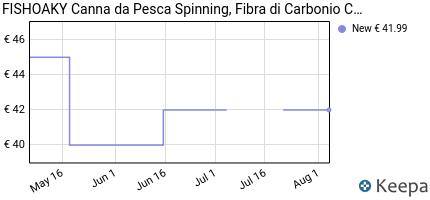 andamento prezzo fishoaky-canna-da-pesca-spinning-fibra-di-carboni
