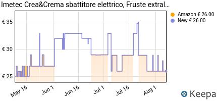 andamento prezzo imetec-crea-crema-sbattitore-elettrico-500-w-frus
