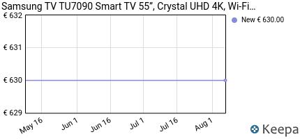 andamento prezzo samsung-tv-tu7090-smart-tv-55%E2%80%9D-crystal-uhd-4k-wi
