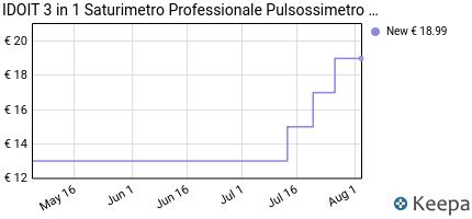 andamento prezzo idoit-3-in-1-saturimetro-professionale-pulsossimet