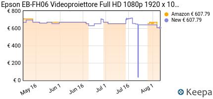 andamento prezzo epson-eb-fh06-videoproiettore-full-hd-1080p-rap