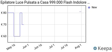 andamento prezzo epilatori-a-luce-pulsata-999-000-flash-rimozione-p