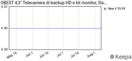 andamento prezzo obest-4-3-telecamera-di-backup-hd-e-kit-monitor-