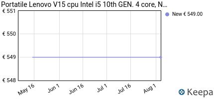 andamento prezzo portatile-lenovo-v15-cpu-intel-i5-10th-gen-4-core