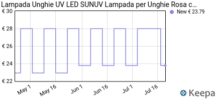 andamento prezzo lampada-unghie-uv-led-sunuv-48w-lampada-per-unghie