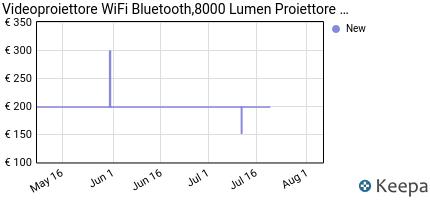 andamento prezzo videoproiettore-wifi-bluetooth-7500-lumen-proietto