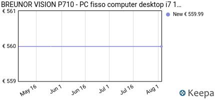 andamento prezzo mak-office-p-pc-desktop-intel-i7-10700-8-core-4-