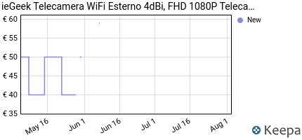 andamento prezzo iegeek-telecamera-wifi-esterno-fhd-1080p-telecamer
