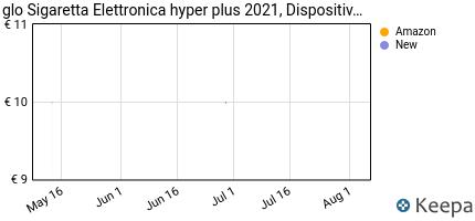 andamento prezzo glo-hyper-sigaretta-elettronica-new-2021-dispos