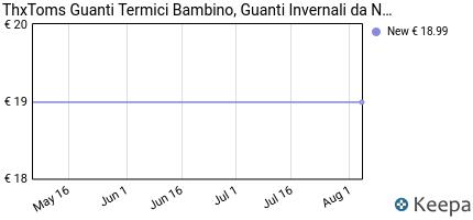 andamento prezzo thxtoms-guanti-termici-bambino-guanti-invernali-d