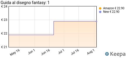 andamento prezzo guida-al-disegno-fantasy