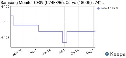 andamento prezzo samsung-monitor-c24f396-curvo-da-24--pannello-va-