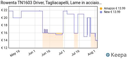 andamento prezzo rowenta-tn1603-driver-tagliacapelli-lame-in-acci