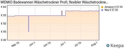 pricehistory Badewannentrockner