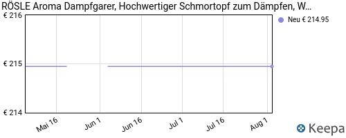 olla a presión pricehistory