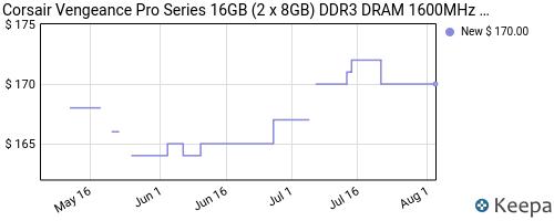 Tren harga memory Corsair DDR3