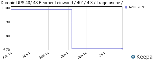pricehistory Beamer