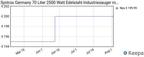 pricehistory Waschsauger