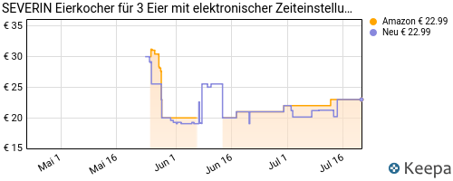 pricehistory Ei in Microwelle