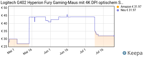 pricehistory Gamer Maus