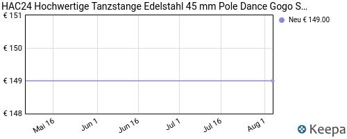 pricehistory Pole-Dance-Stange