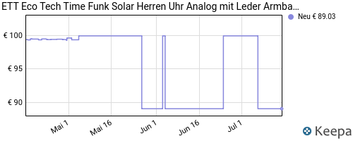 pricehistory Funkuhr mit Solar