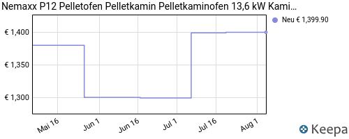 pricehistory Kaminofen mit Pellet