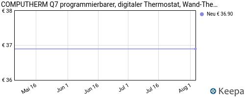 pricehistory Digital Raumthermostat