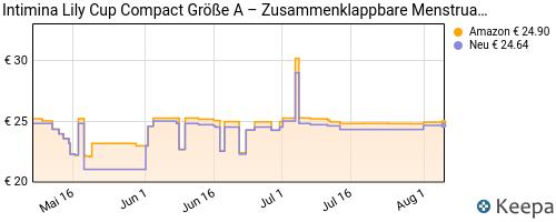 pricehistory Menstruationsbecher