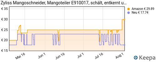 pricehistory Mangoschäler