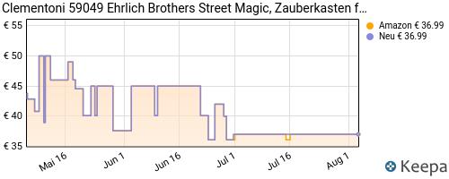 pricehistory Zauberkasten