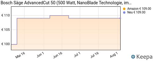 price history Amazon