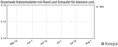 pricehistory Katzenecktoilette