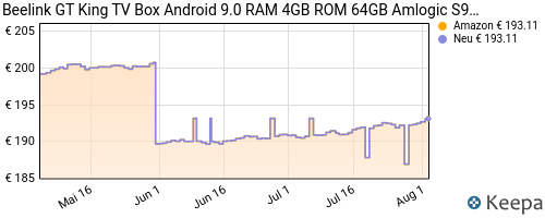 pricehistory Android