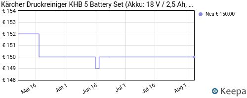 prishistorie batteri