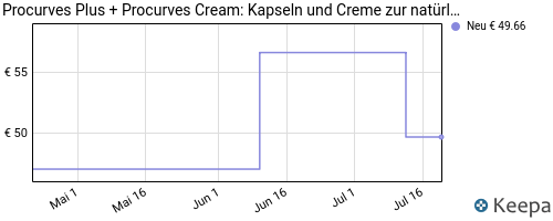 pricehistory Bruststraffende Creme