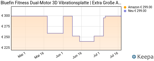 pricehistory Fitnessgerät|vibrationsplatte