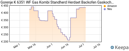 pricehistory Gas