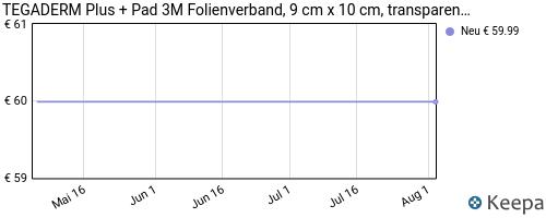 pricehistory Duschpflaster