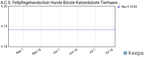 pricehistory Fellbürste