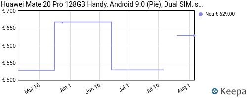pricehistory Huawei Mate 20 Pro