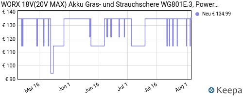 pricehistory Akku Gartenschere