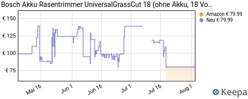 история цен Amazon