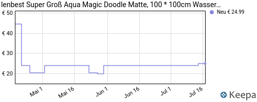 prishistorie Magna Doodle magisk bord