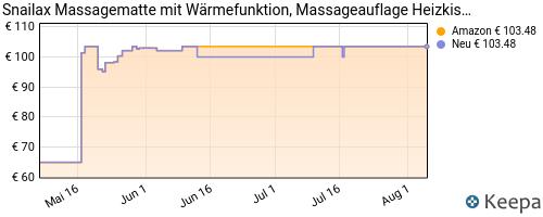 prijshistorie verwarmde massagemat