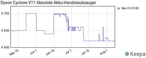 pricehistory Akkustaubsauger