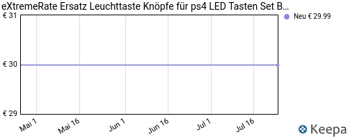 pricehistory Playstation