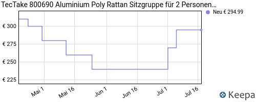 pricehistory Polyrattan