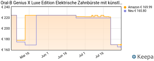 pricehistory electric toothbrush